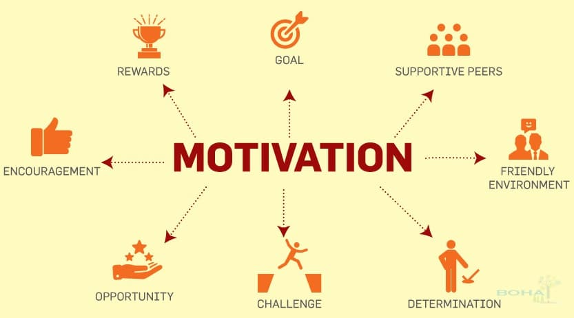 Motivation, Yes I can