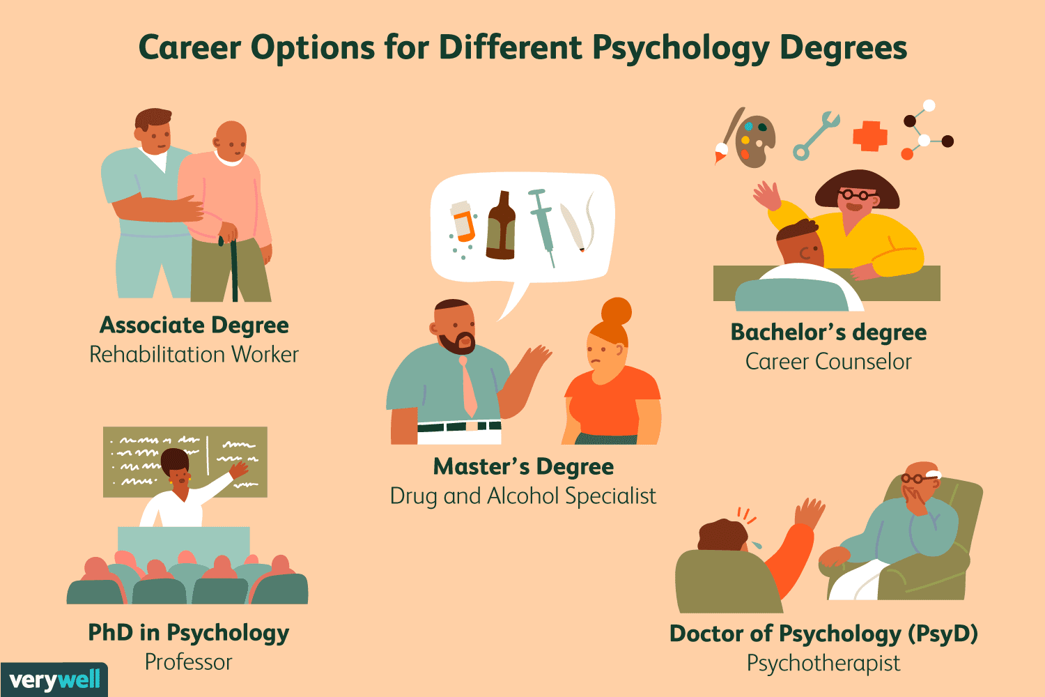 Who is a psychologist and what does they do?